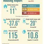 padre-island-housing-report-june-2016