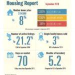 Padre Island Housing Report – September 2016