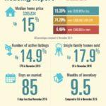 North Padre Island Housing Report – February 2017