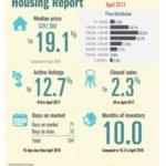 Padre Island Housing Report – April 2017
