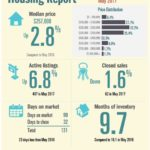 Padre Island Housing Report – May 2017