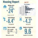 Padre Island Housing Report – July 2017