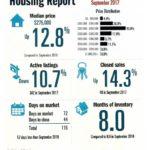 Padre Island Housing Report – September 2017