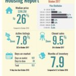 Padre Island Housing Report October 2017