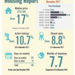 Padre Island Housing Report – November 2017
