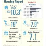 Padre Island Housing Report – Dec. 2017