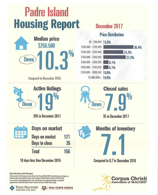 north-padre-housing-report-oct-2017