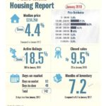 Padre Island Housing Report – January 2018