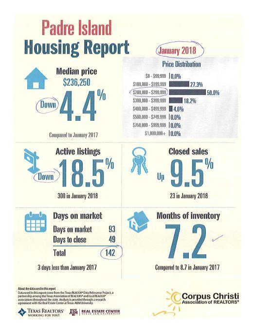 north-padre-housing-report-oct-2017
