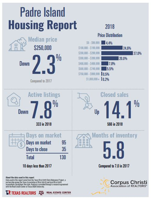 North Padre Island Housing Report – December 2018